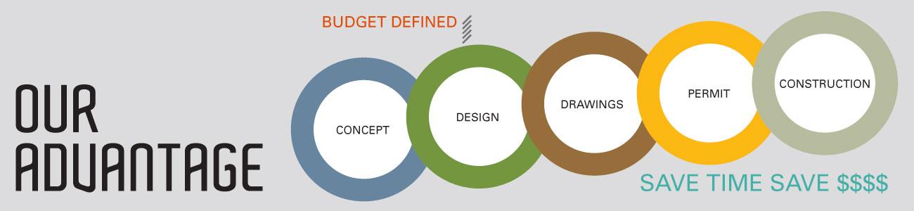 The advantage of working with Hanlon Design Build